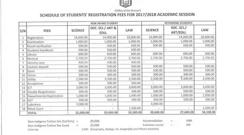 Yobe State University school fee 2017/2018